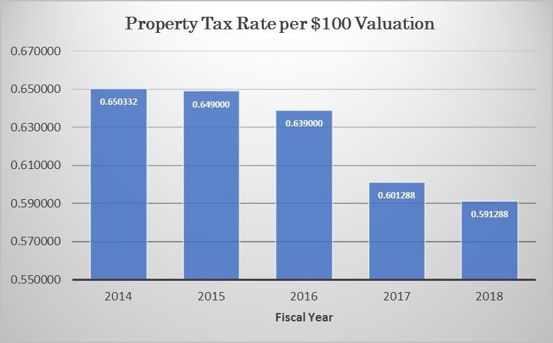 Property Tax Rate Graph