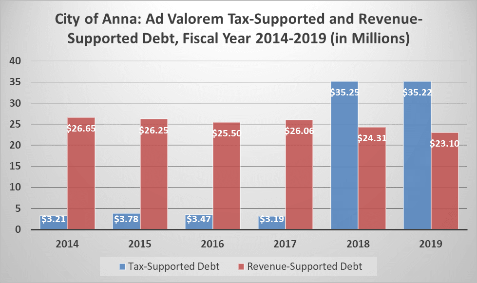 Ad Valorem and Revenue Supported Debt.jpg