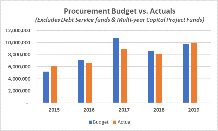 Procurement Budget vs. Actuals 2019